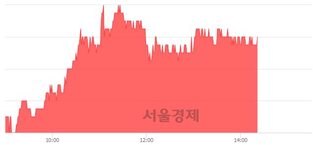 코루미마이크로, 3.91% 오르며 체결강도 강세 지속(155%)