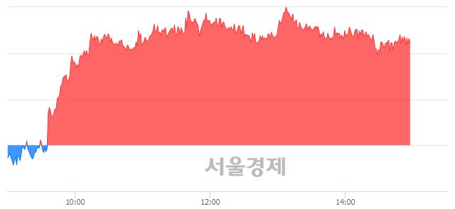 오후 3:00 현재 코스피는 51:49으로 매도우위, 매도강세 업종은 전기가스업(0.12%↑)