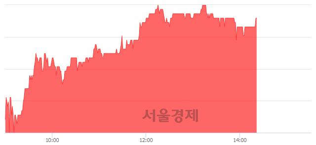 코아비코전자, 5.69% 오르며 체결강도 강세 지속(138%)