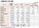 [표]유형별 펀드 자금 동향(11월 14일)