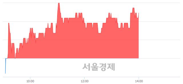 유효성ITX, 3.49% 오르며 체결강도 강세 지속(182%)