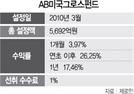 [펀드줌인] 美 대형 성장주 투자 AB미국그로스펀드...올해 26% 수익