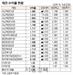 [표]채권 수익률 현황(11월 15일)