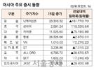 [표]아시아 주요 증시 동향(11월 15일)