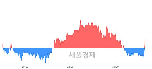 코NHN한국사이버결제, 매도잔량 328% 급증