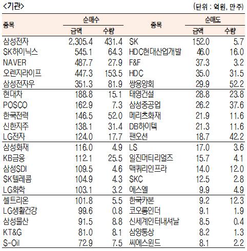 [표]유가증권 기관·외국인·개인 순매수·도 상위종목(11월 15일-최종치)