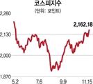 미·중 무역협상 타결 기대감..코스피 6개월만에 최고치
