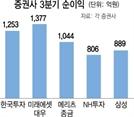 미래에셋 '부동산'·한투 '자산운용'...증권사 수익다각화 통했다