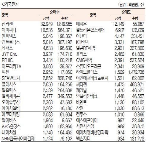 [표]코스닥 기관·외국인·개인 순매수·도 상위종목(11월 15일-최종치)