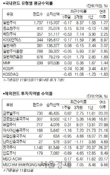 미중 무역협상 불확실성에...국내 주식형 펀드 0.31% 하락