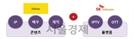[시그널] SKT '웨이브' 2,000억 자금 모집 '성료'…OTT 첫 투자 유치 사례