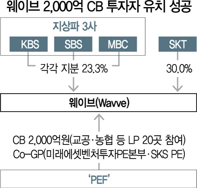 [시그널]'웨이브' 2,000억 자금유치...OTT투자 롤모델 만든 SKT