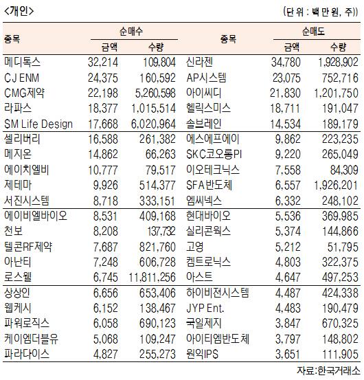 [표]주간 코스닥 기관·외국인·개인 순매수·도 상위종목[11월 11일~15일]