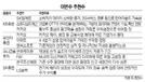 [이번주 추천주]광고매출 성장 가파른 카카오 주목