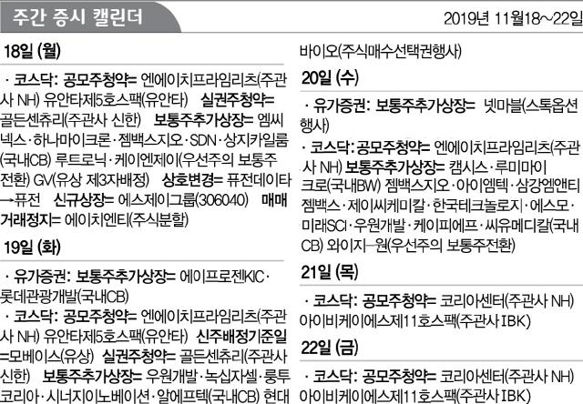 [증시캘린더] NH프라임리츠 18~20일 공모주 청약...에스제이그룹 18일 코스닥 상장