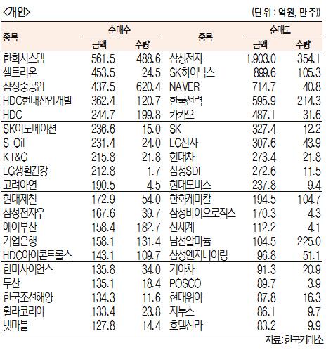 [표]주간 유가증권 기관·외국인·개인 순매수·도 상위종목[11월 11~15일]