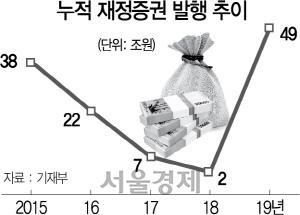 현금복지 퍼붓더니…올 재정증권 발행 49조 '최대'