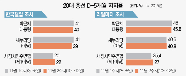 [관점] 과거 여론조사 대부분 오발탄...선거 2~3개월 전 상황이 승패 좌우