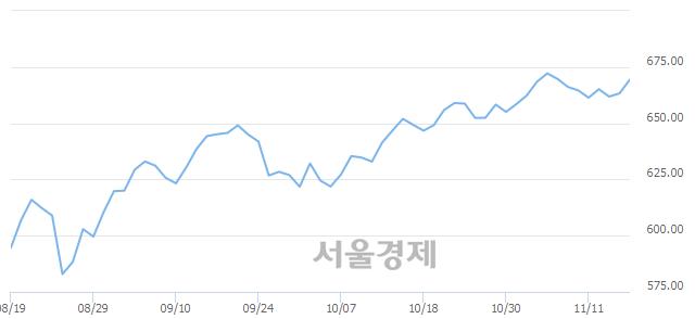 [개장 시황] 코스닥 670.07.. 개인의 순매수에 상승 출발 (▲1.56, +0.23%)