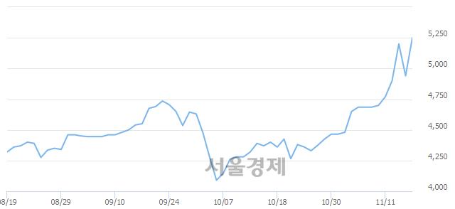 코아이티센, 전일 대비 7.09% 상승.. 일일회전율은 1.28% 기록