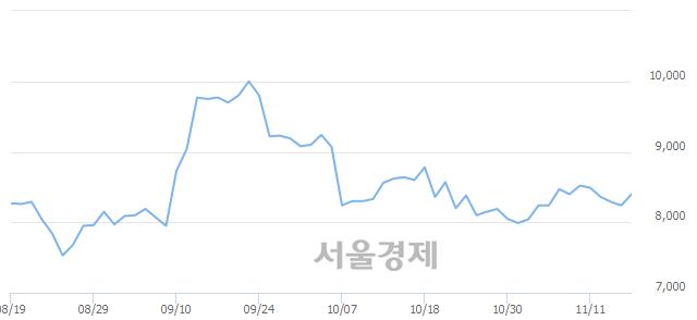 유성신양회, 4.25% 오르며 체결강도 강세 지속(322%)