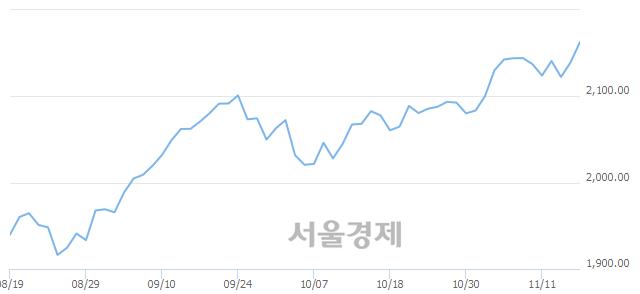 [개장 시황] 코스피 2161.89..  외국인과 기관의 '팔자' 기조에 하락 출발 (▼0.29, -0.01%)