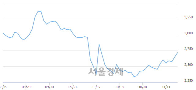 코알로이스, 5.09% 오르며 체결강도 강세 지속(148%)