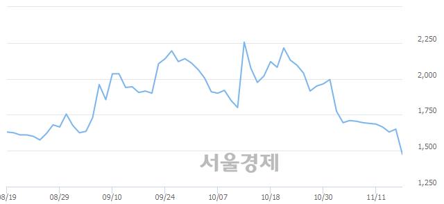 코모베이스전자, 전일 대비 7.12% 상승.. 일일회전율은 0.92% 기록