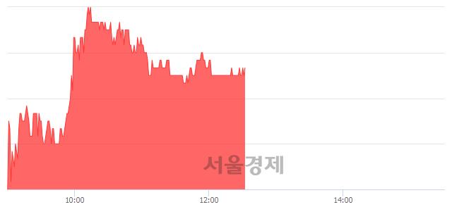 유혜인, 3.35% 오르며 체결강도 강세 지속(193%)