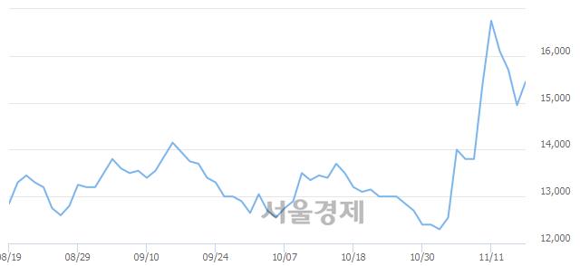 코비씨월드제약, 전일 대비 7.02% 상승.. 일일회전율은 1.56% 기록