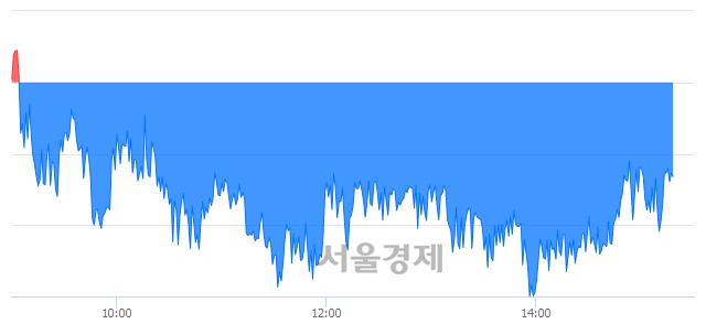 오후 3:20 현재 코스피는 48:52으로 매수우위, 매수강세 업종은 음식료품업(0.47%↓)