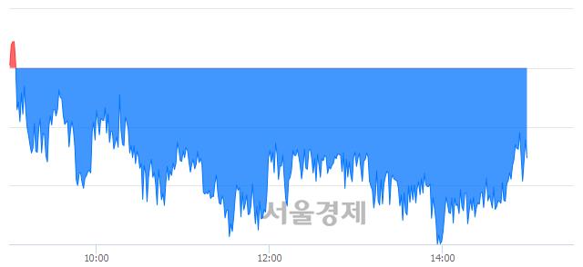 오후 3:00 현재 코스피는 48:52으로 매수우위, 매수강세 업종은 종이목재업(0.94%↓)