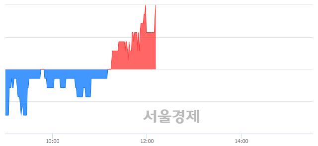 코아이엠텍, 3.23% 오르며 체결강도 강세로 반전(102%)