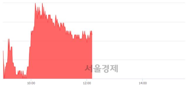 유성신양회, 3.28% 오르며 체결강도 강세 지속(215%)