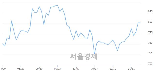 코세동, 상한가 진입.. +29.84% ↑