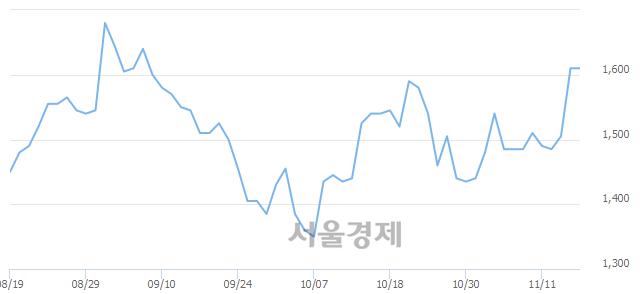 코루미마이크로, 상한가 진입.. +29.81% ↑
