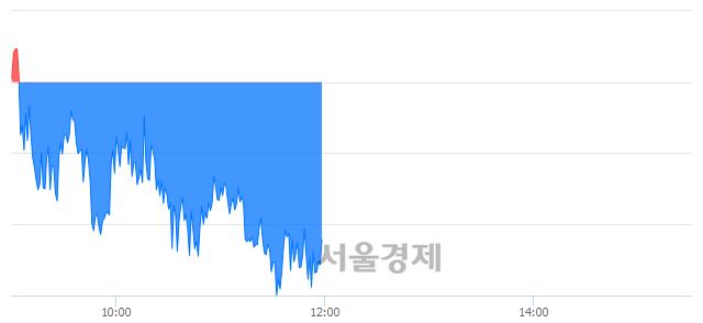 오후 12:00 현재 코스피는 48:52으로 매수우위, 매수강세 업종은 운수창고업(1.08%↓)