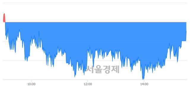 [마감 시황]  외국인의 '팔자' 기조.. 코스피 2160.69(▼1.49, -0.07%) 하락 마감