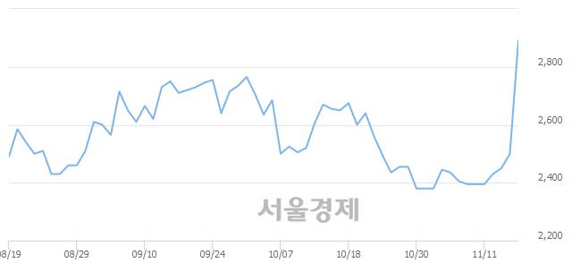 <코>동국알앤에스, 전일 대비 13.60% 상승.. 일일회전율은 17.47% 기록