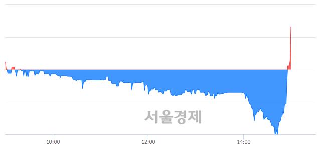 코테라셈, 전일 대비 10.87% 상승.. 일일회전율은 8.45% 기록