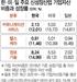 韓 신성장산업 '초라한 민낯'