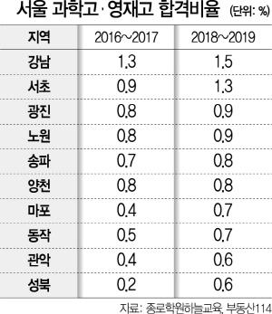 마포·성북 뉴타운 효과 … 신흥 명문학군으로 부상