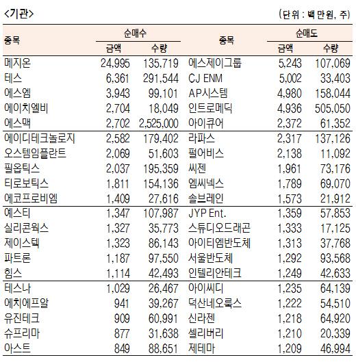 [표]코스닥 기관·외국인·개인 순매수·도 상위종목(11월 18일-최종치)