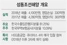 [시그널] HSG·큐리어스 컨소시엄 성동조선해양 품는다