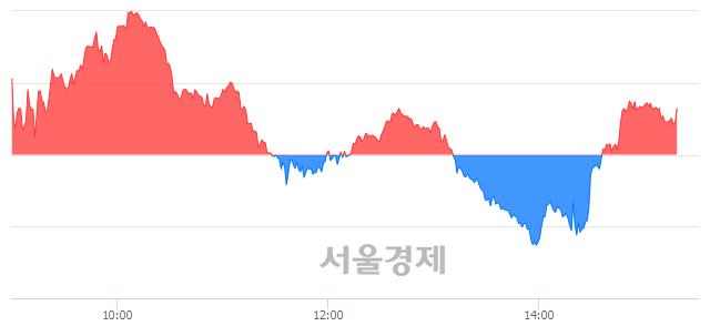 오후 3:20 현재 코스닥은 51:49으로 매도우위, 매도강세 업종은 통신서비스업(0.76%↑)