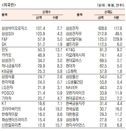 [표]유가증권 기관·외국인·개인 순매수·도 상위종목(11월 18일-최종치)