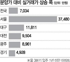 입주 1년도 안돼…서울 새 아파트 3.7억 시세차익