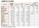 [표]유형별 펀드 자금 동향(11월 15일)