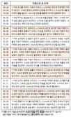 오늘의 재운[11월 19일]