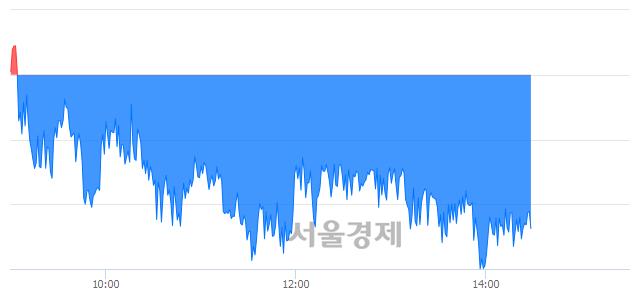 오후 2:30 현재 코스피는 48:52으로 매수우위, 매수강세 업종은 운수창고업(1.26%↓)